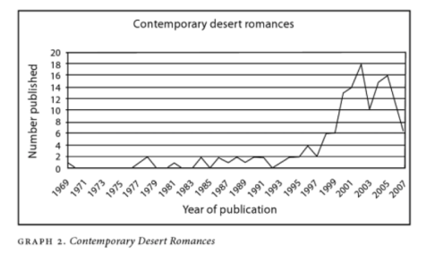 Contemp Desert Published