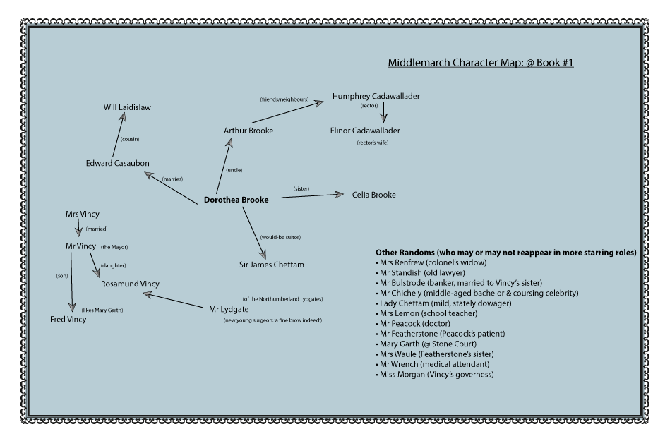 MiddleMarch-CharacterMap@book1