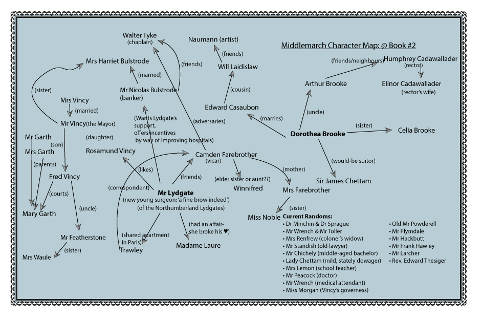 MiddleMarch-CharacterMap#2